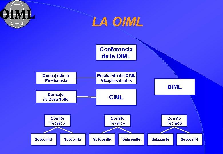 LA OIML Conferencia OIML Conference de la OIML Consejo de la Presidencia Presidente del