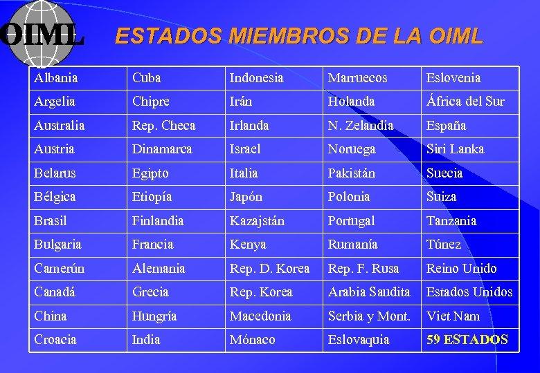 ESTADOS MIEMBROS DE LA OIML Albania Cuba Indonesia Marruecos Eslovenia Argelia Chipre Irán Holanda