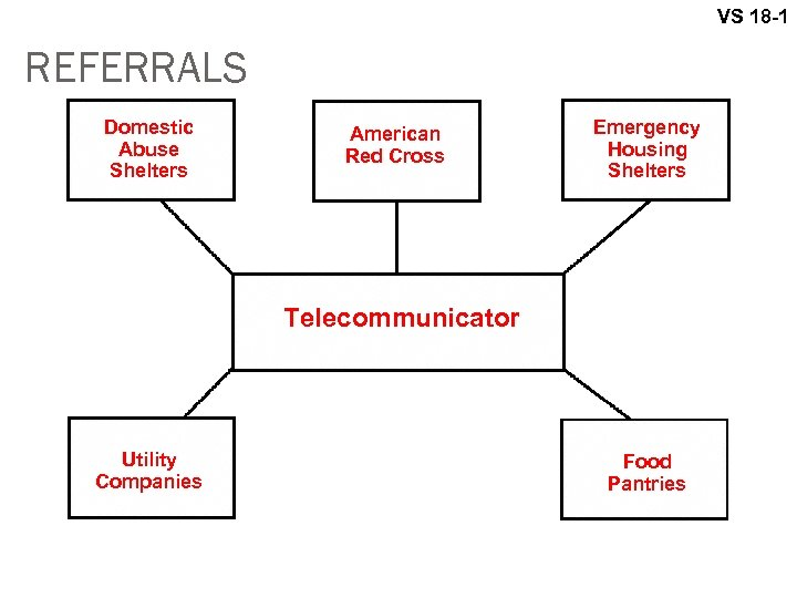 VS 18 -1 REFERRALS Domestic Abuse Shelters American Red Cross Emergency Housing Shelters Telecommunicator