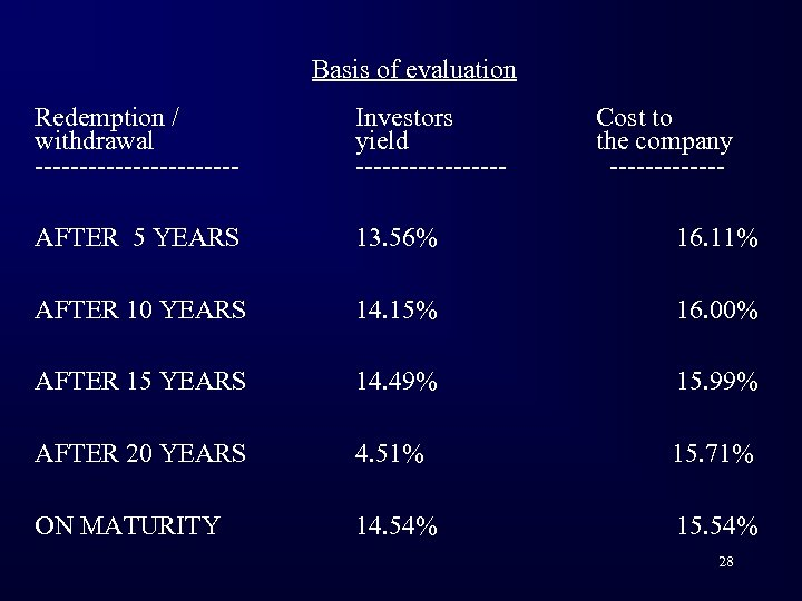 Basis of evaluation Redemption / withdrawal ------------ Investors yield --------- Cost to the company