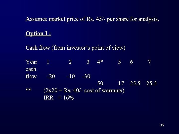 Assumes market price of Rs. 45/- per share for analysis. Option I : Cash