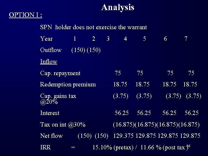 Analysis OPTION I : SPN holder does not exercise the warrant Year 1 2