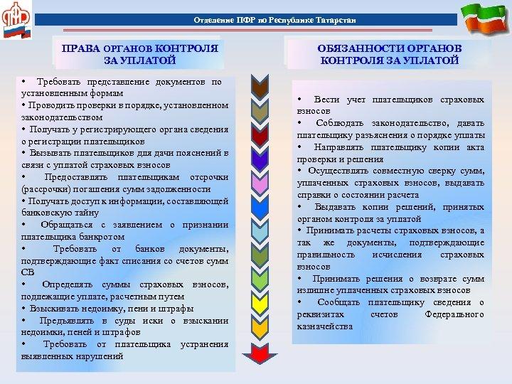 Отделение ПФР по Республике Татарстан ПРАВА ОРГАНОВ КОНТРОЛЯ ЗА УПЛАТОЙ • Требовать представление документов