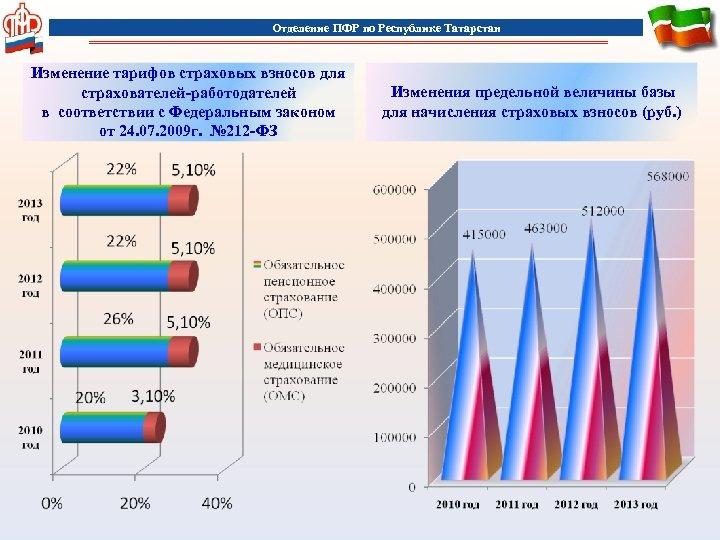 Отделение ПФР по Республике Татарстан Изменение тарифов страховых взносов для страхователей-работодателей в соответствии с