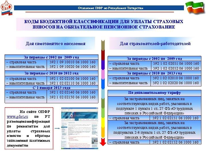 Отделение ПФР по Республике Татарстан КОДЫ БЮДЖЕТНОЙ КЛАССИФИКАЦИИ ДЛЯ УПЛАТЫ СТРАХОВЫХ ВЗНОСОВ НА ОБЯЗАТЕЛЬНОЕ