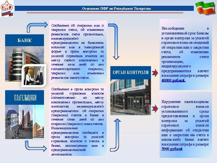 Отделение ПФР по Республике Татарстан Cообщение об открытии или о закрытии счета, об изменении