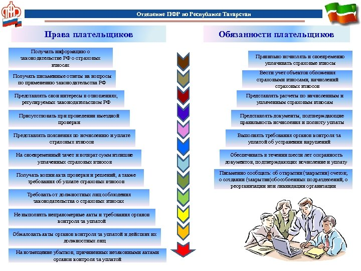Отделение ПФР по Республике Татарстан Права плательщиков Получать информацию о законодательстве РФ о страховых