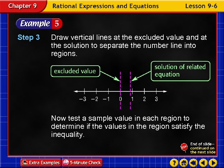 Step 3 Draw vertical lines at the excluded value and at the solution to