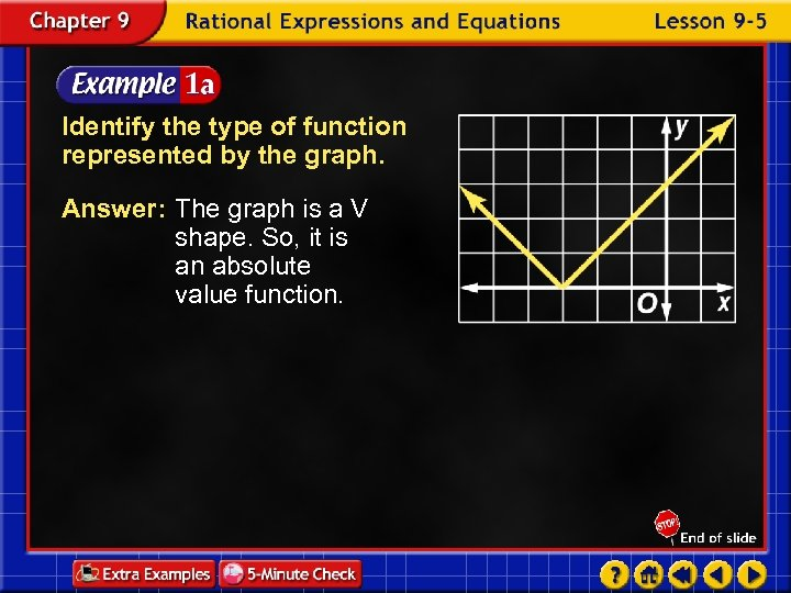 Identify the type of function represented by the graph. Answer: The graph is a