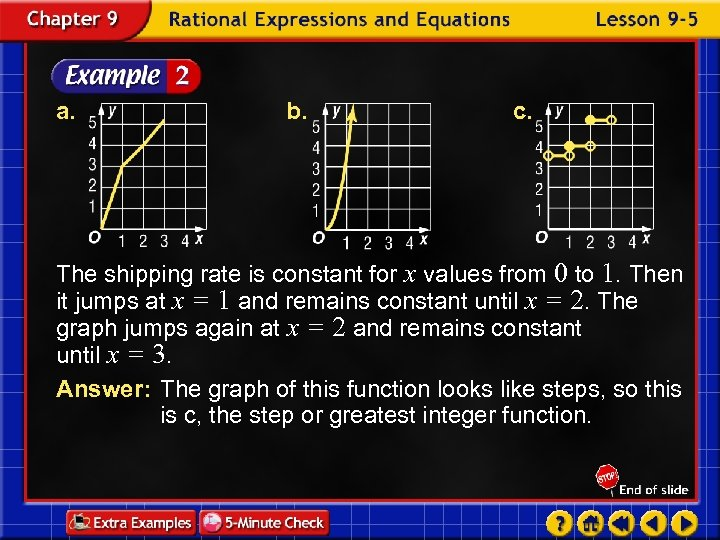 a. b. c. The shipping rate is constant for x values from 0 to