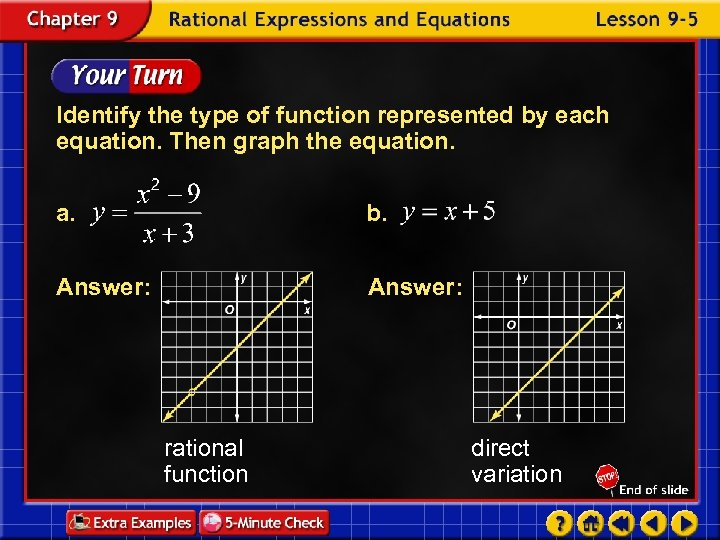 Identify the type of function represented by each equation. Then graph the equation. a.