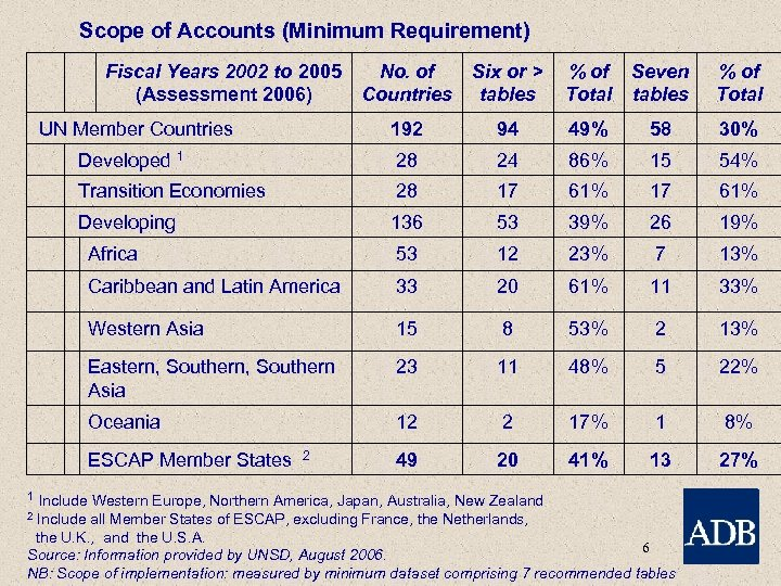 Scope of Accounts (Minimum Requirement) Fiscal Years 2002 to 2005 No. of (Assessment 2006)