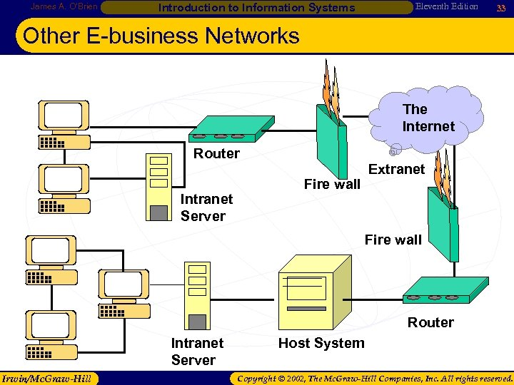 James A. O'Brien Introduction to Information Systems Eleventh Edition 33 Other E-business Networks The