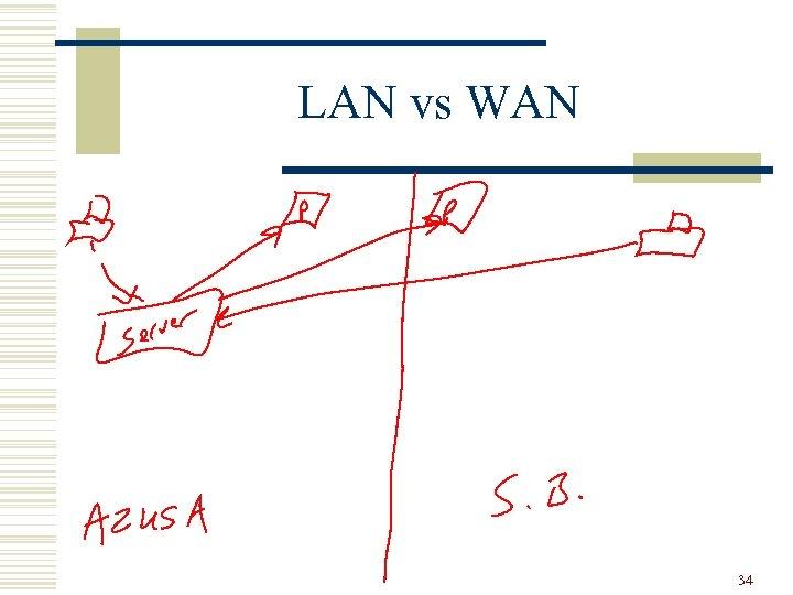 LAN vs WAN 34