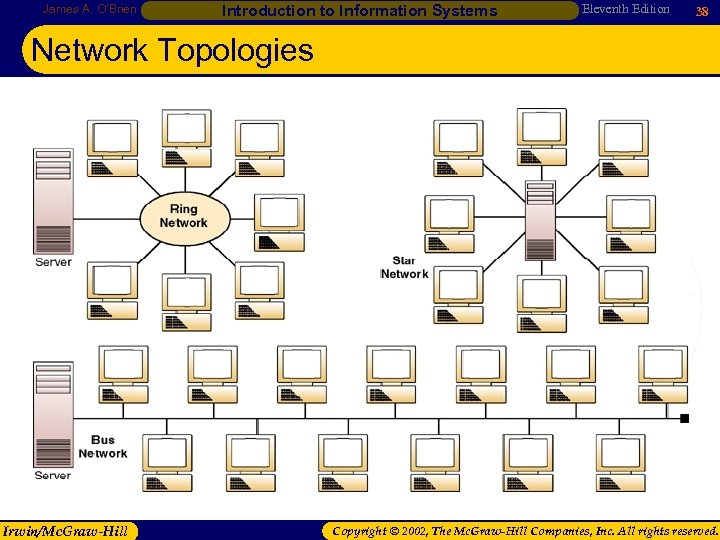 James A. O'Brien Introduction to Information Systems Eleventh Edition 38 Network Topologies Irwin/Mc. Graw-Hill