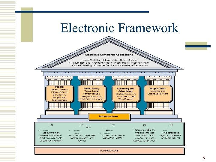 Electronic Framework 9