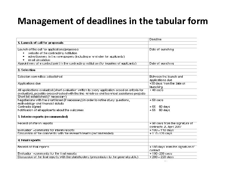 Management of deadlines in the tabular form 17