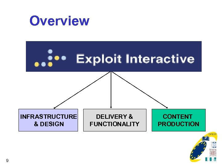 Overview INFRASTRUCTURE & DESIGN 9 DELIVERY & FUNCTIONALITY CONTENT PRODUCTION
