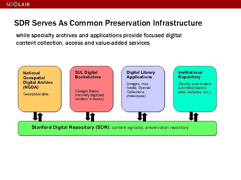 SDR Serves As Common Preservation Infrastructure while specialty archives and applications provide focused digital
