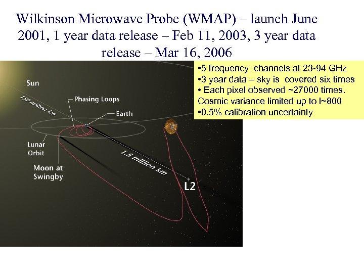 Wilkinson Microwave Probe (WMAP) – launch June 2001, 1 year data release – Feb
