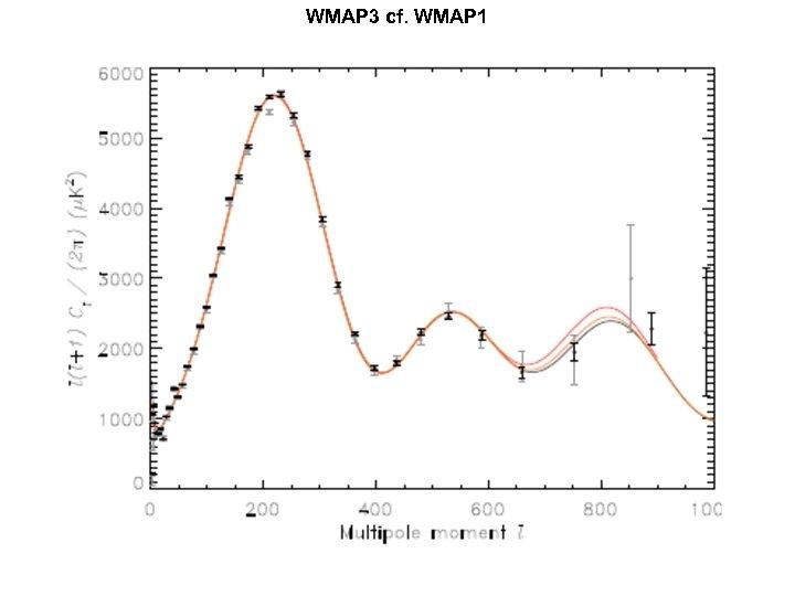 WMAP 3 cf. WMAP 1