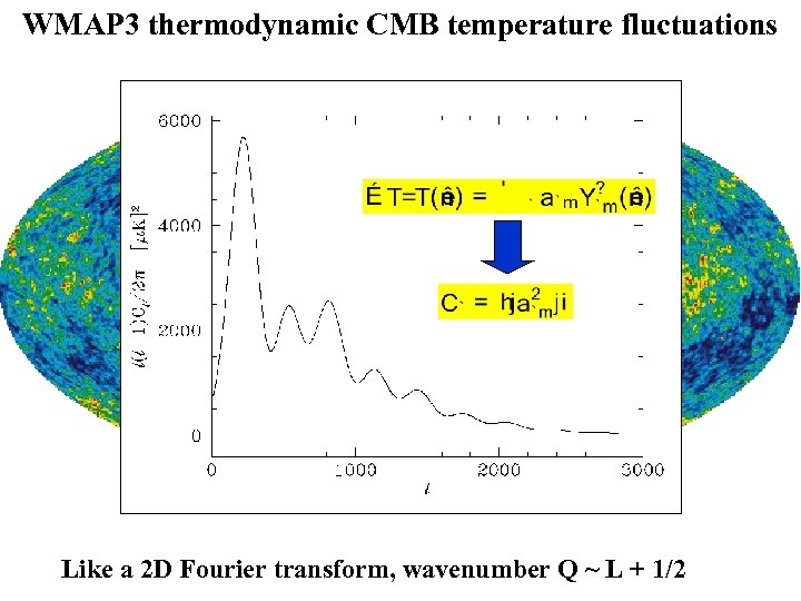 WMAP 3 thermodynamic CMB temperature fluctuations Like a 2 D Fourier transform, wavenumber Q