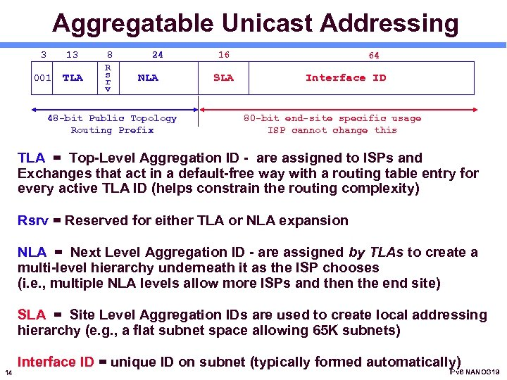 Aggregatable Unicast Addressing 3 13 001 TLA 8 R s r v 24 NLA