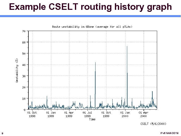 Example CSELT routing history graph 9 IPv 6 NANOG 19