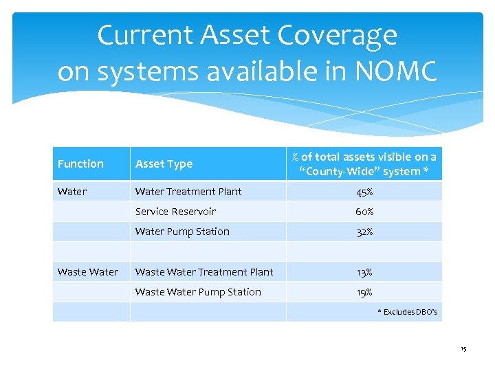 Current Asset Coverage on systems available in NOMC % of total assets visible on