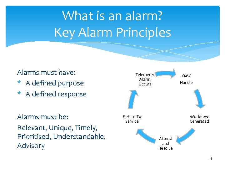 What is an alarm? Key Alarm Principles Alarms must have: * A defined purpose