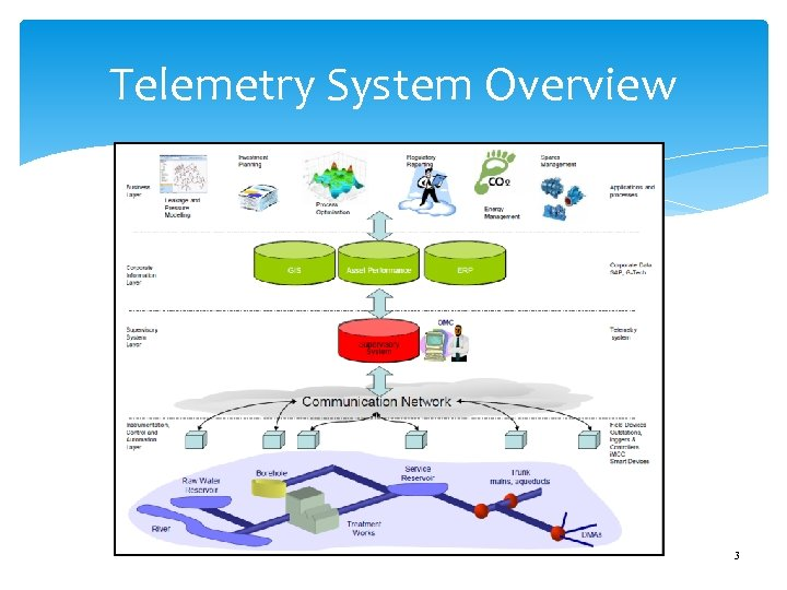 Telemetry System Overview 3