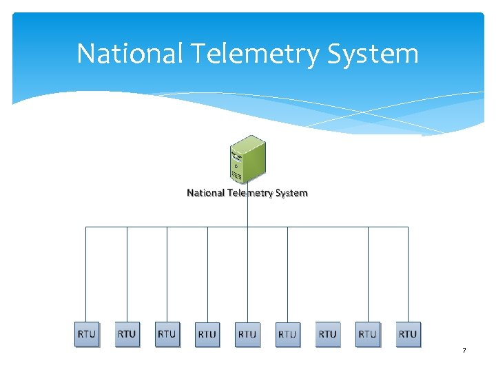National Telemetry System 7
