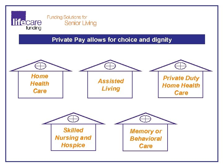 Private Pay allows for choice and dignity Home Health Care Private Duty Home Health