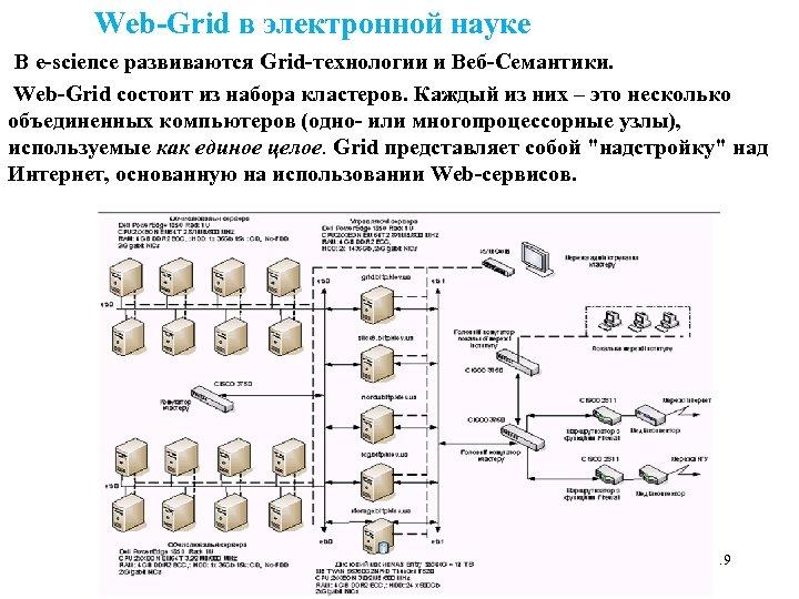 Web-Grid в электронной науке В е-science развиваются Grid-технологии и Веб-Семантики. Web-Grid состоит из