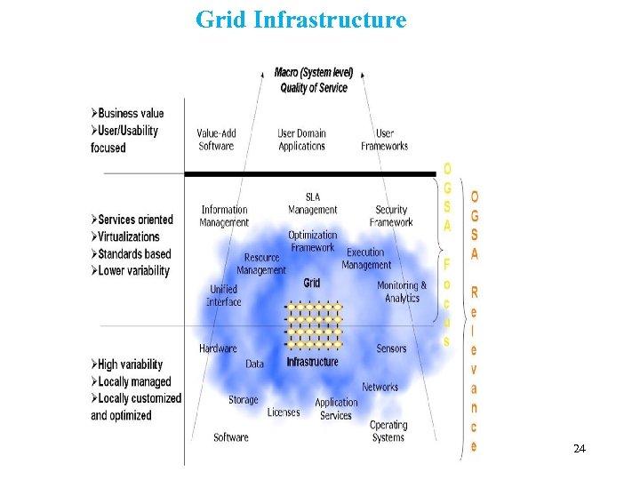 Grid Infrastructure 24