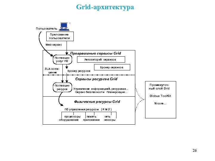 Grid-архитектура Пользователь Приложение пользователя Web-сервис Программные сервисы Grid Поставщик услуг ПО SLA-соглашение Репозиторий