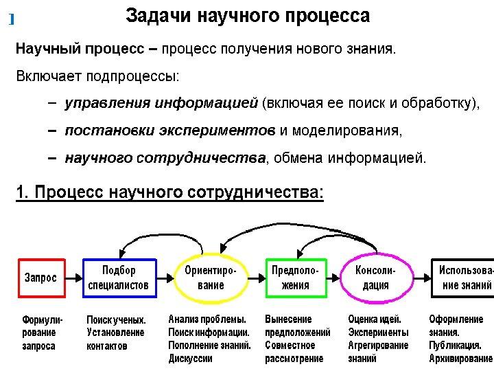 Процесс проведения научных экспериментов в e-science 7