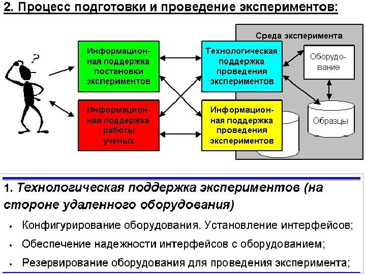 Модель жизненного цикла процесса знаний 8