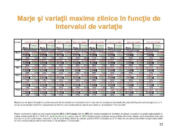 Marje şi variaţii maxime zilnice în funcţie de intervalul de variaţie 22