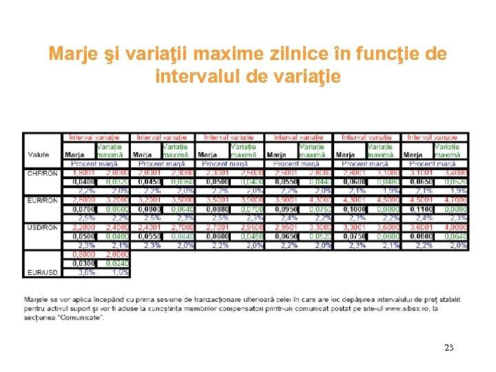 Marje şi variaţii maxime zilnice în funcţie de intervalul de variaţie 23