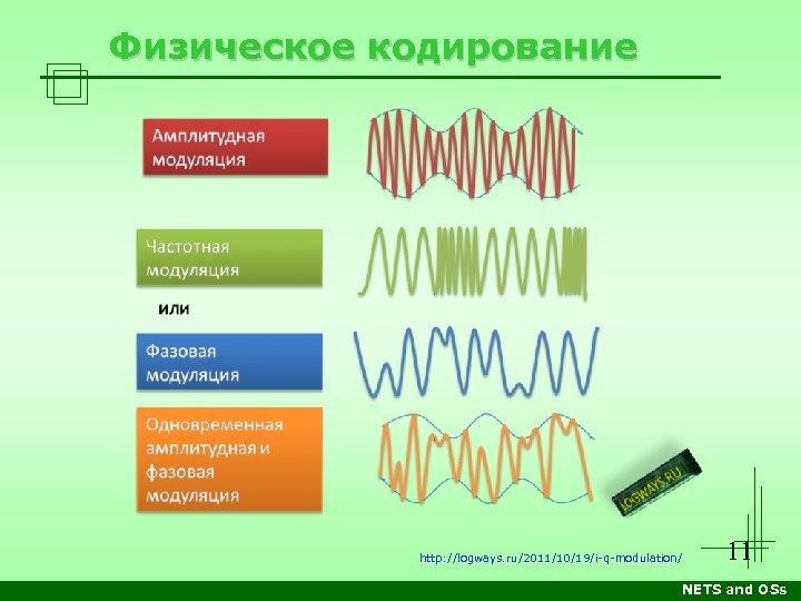 Физическое кодирование http: //logways. ru/2011/10/19/i-q-modulation/ 11 NETS and OSs