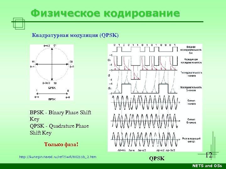 Физическое кодирование Квадратурная модуляция (QPSK) BPSK - Binary Phase Shift Key QPSK - Quadrature