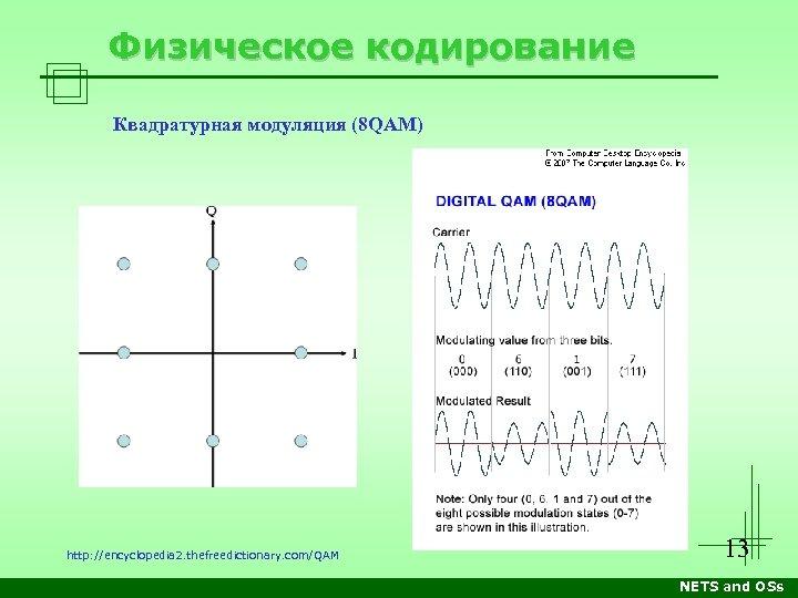 Физическое кодирование Квадратурная модуляция (8 QAM) http: //encyclopedia 2. thefreedictionary. com/QAM 13 NETS and