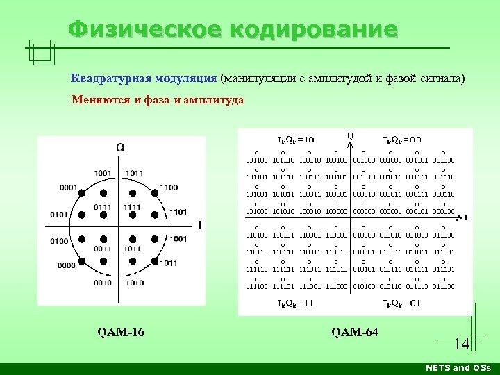 Физическое кодирование Квадратурная модуляция (манипуляции с амплитудой и фазой сигнала) Меняются и фаза и