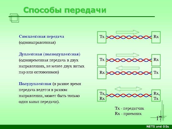 Способы передачи Симплексная передача (однонаправленная) Дуплексная (полнодуплексная) (одновременная передача в двух направлениях, не менее