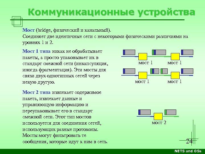 Коммуникационные устройства Мост (bridge, физический и канальный). Соединяет две идентичные сети с некоторыми физическими