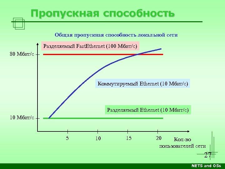 Пропускная способность Общая пропускная способность локальной сети Разделяемый Fast. Ethernet (100 Мбит/с) 80 Мбит/с