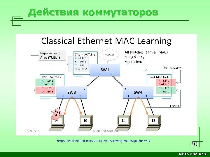 Действия коммутаторов http: //bradhedlund. com/2010/05/07/setting-the-stage-for-trill/ 30 NETS and OSs