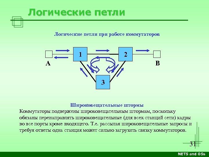 Логические петли при работе коммутаторов 1 2 B А 3 Широковещательные штормы Коммутаторы подвержены