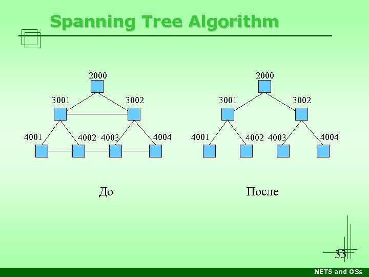 Spanning Tree Algorithm 2000 3001 4001 2000 3002 4003 До 3001 4004 4001 3002